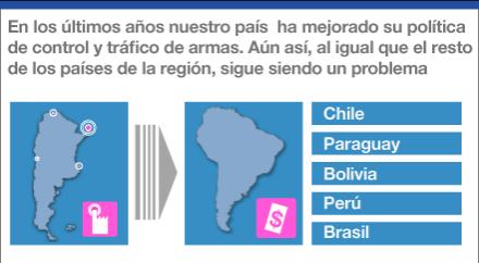 Tráfico y mercado ilegal de armas en la Argentina