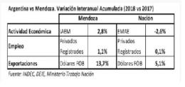 A Mendoza le va mejor que al país a nivel económico.