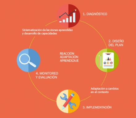 Los planes de metas como herramientas para fortalecer las capacidades estatales en gobiernos locales
