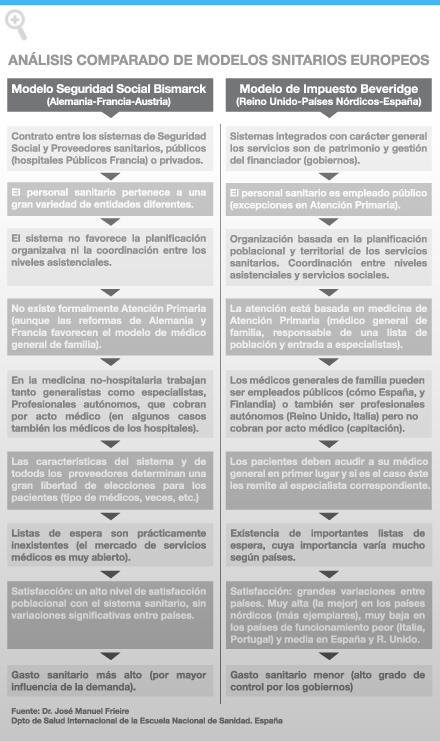 Pol ticas p blicas caracterizaci n de modelos sanitarios for Modelos sanitarios